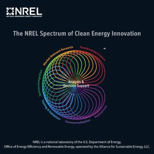 Primary view of object titled 'NREL Spectrum of Clean Energy Innovation (Brochure)'.