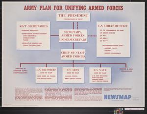 Newsmap for the Armed Forces : Army Plan for Unifying Armed Forces