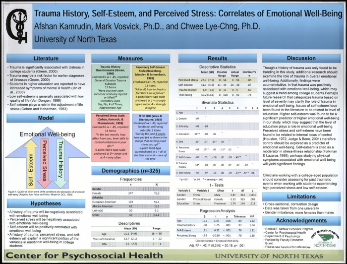 Emotional Well Being Of College >> Trauma History Self Esteem And Perceived Stress Correlates Of