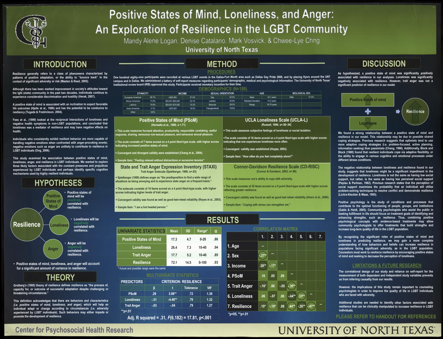 Positive States of Mind, Loneliness, and Anger: An Exploration of Resilience in the LGBT Community                                                                                                      [Sequence #]: 1 of 2