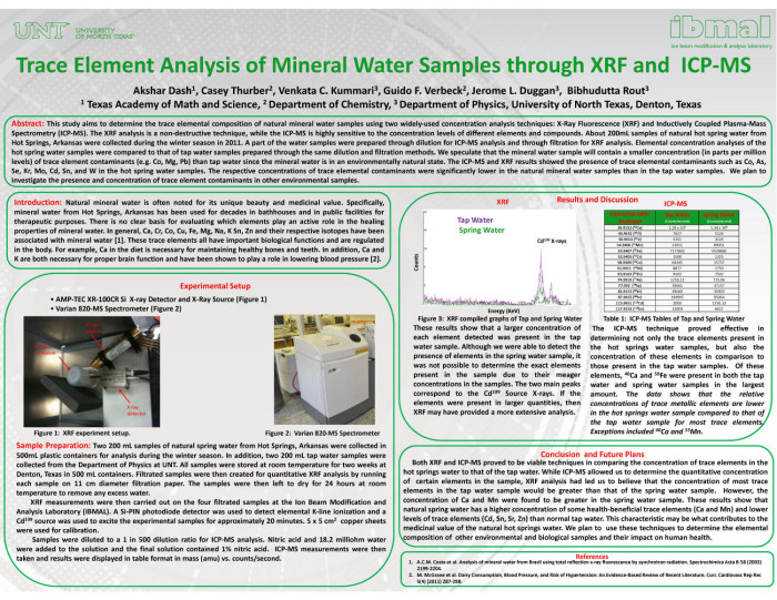 Trace Element Analysis of Mineral Water Samples through XRF and ICP