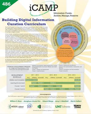 Primary view of object titled 'iCAMP: Building Digital Information Curation Curriculum [Poster]'.