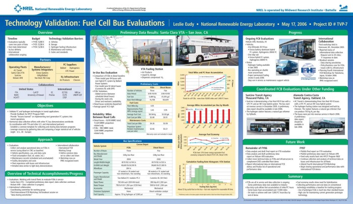 Technology Validation: Fuel Cell Bus Evaluations (Poster