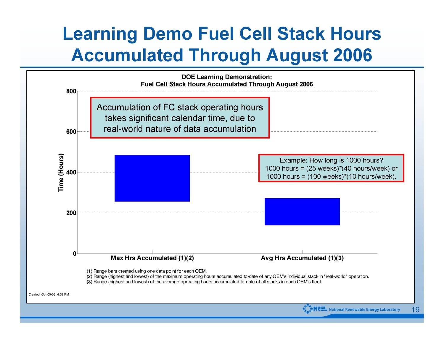 Controlled Hydrogen Fleet and Infrastructure Demonstration and Validation Project: Fall 2006 Progress Update                                                                                                      [Sequence #]: 19 of 28