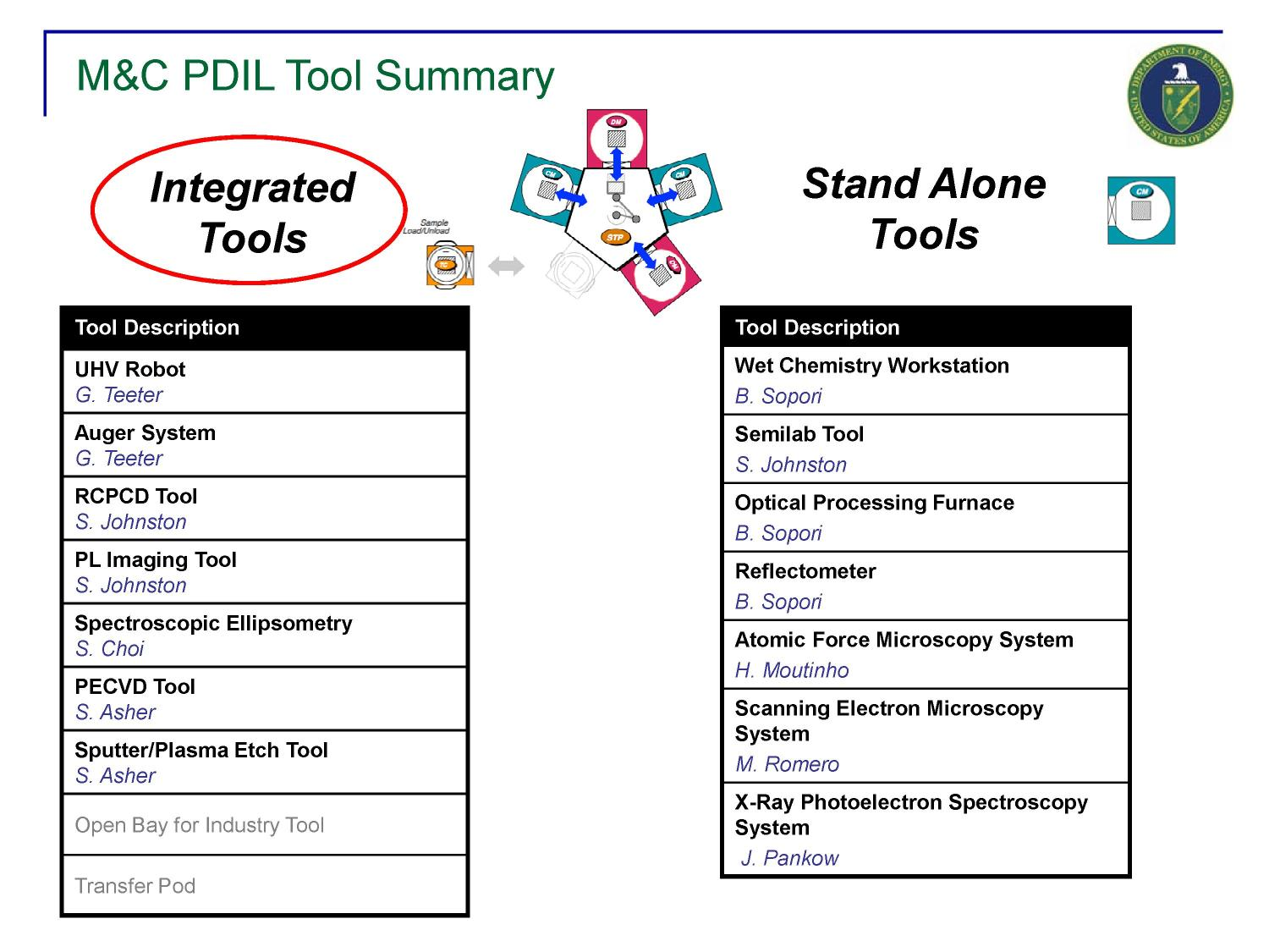 M&C (Measurements & Characterization) PDIL Integrated and Stand-Alone Tools (Presentation)                                                                                                      [Sequence #]: 4 of 28
