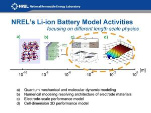 Thumbnail Image Of Item Number 4 In Three Dimensional Lithium Ion Battery