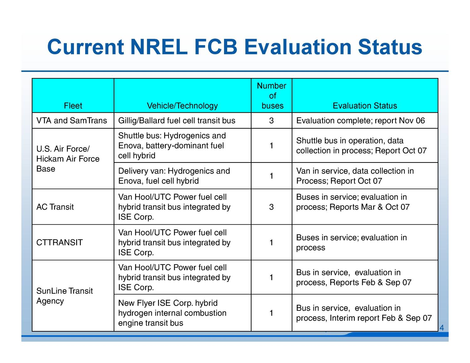 Fuel Cell Bus Evaluation Results                                                                                                      [Sequence #]: 4 of 25