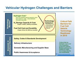 DOE's Hydrogen Fuel Cell Activities: Developing Technology and