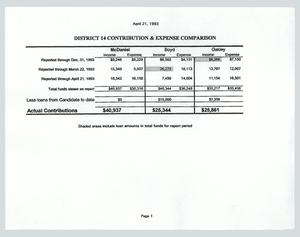 Primary view of object titled '[District 14 contribution and expense comparison]'.