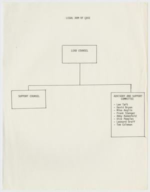 Primary view of object titled '[Diagram of organizational hierarchy of Task Force Committee for Texas Penal Code 21.06 case]'.
