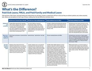 Primary view of object titled 'What's the Difference?: Paid Sick Leave, FMLA, and Paid Family and Medical Leave'.