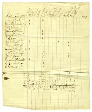 Primary view of object titled '[List of needed supplies, September 15, 1864]'.