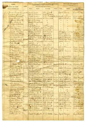 Primary view of object titled '[Muster roll]'.