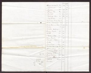 Primary view of object titled '[Ordnance inventory, no date]'.
