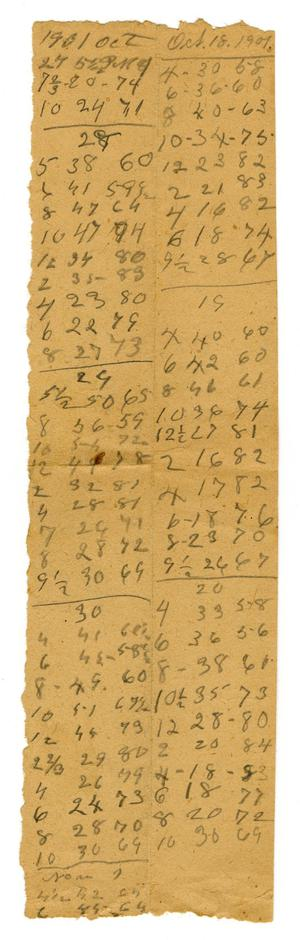 Primary view of object titled '[List of numbers, October 18, 1901]'.